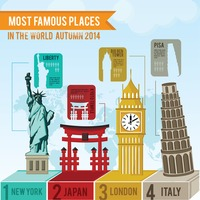 Most famous places in world