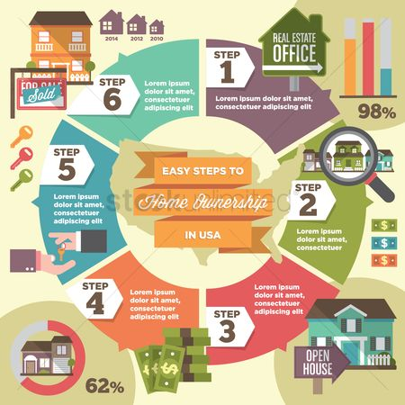 Sold : Home ownership infographic