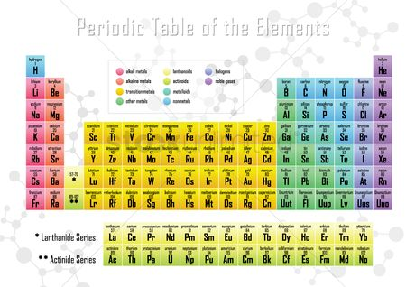 Tables : Periodic table of elements