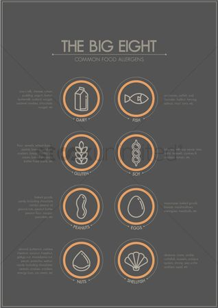 Wheats : The big eight common food allergens chart